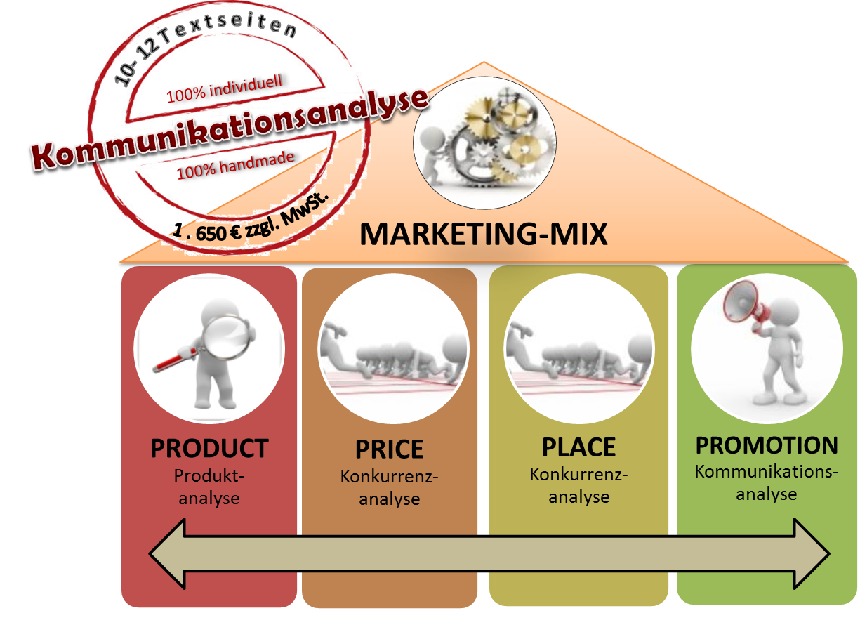 Kommunikationsanalyse im Marketing-Mix