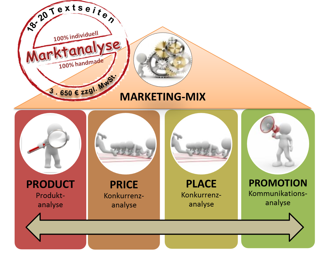 Marktanalyse im Marketing-Mix
