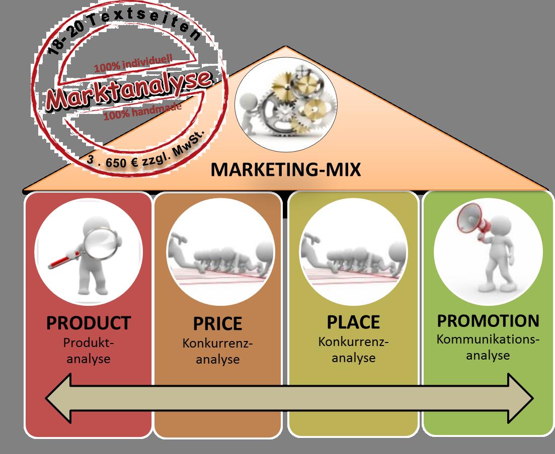 Marktanalyse im Marketing-Mix