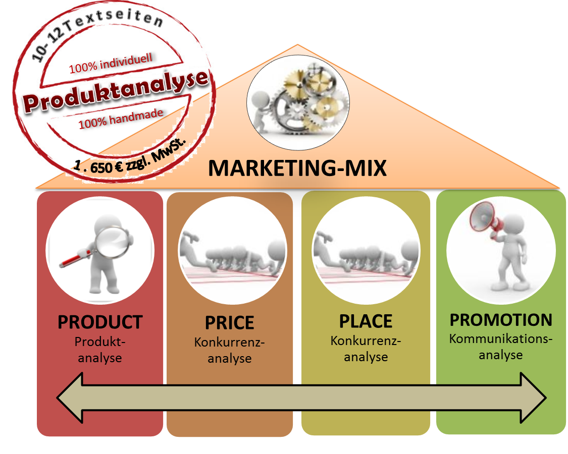 Produktanalyse im Marketing-Mix